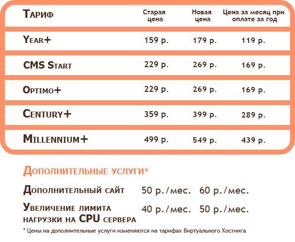 Изменение стоимости виртуального хостинга с 27 ноября